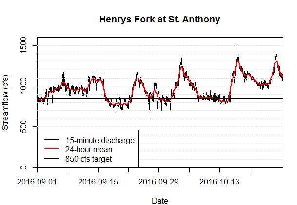 Graph of streamflow in the Henry's Fork at St. Anthony.