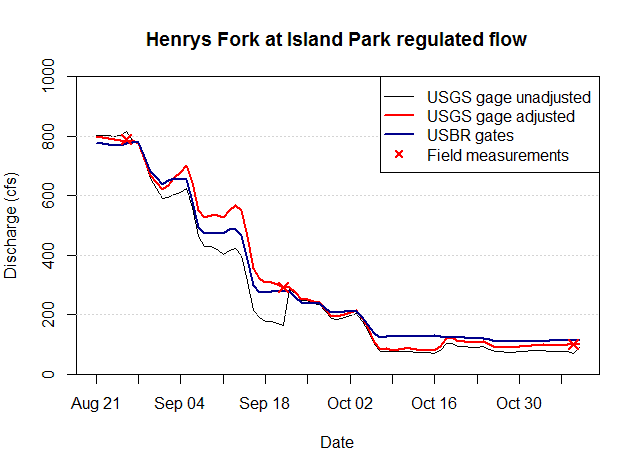 Graph of streamflow at Island Park, showing three different flow estimates.