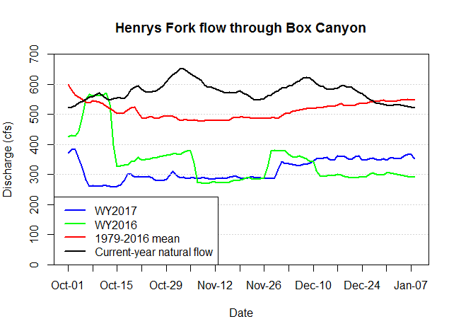 Graph of flow in Henry's Fork downstream of Buffalo River.