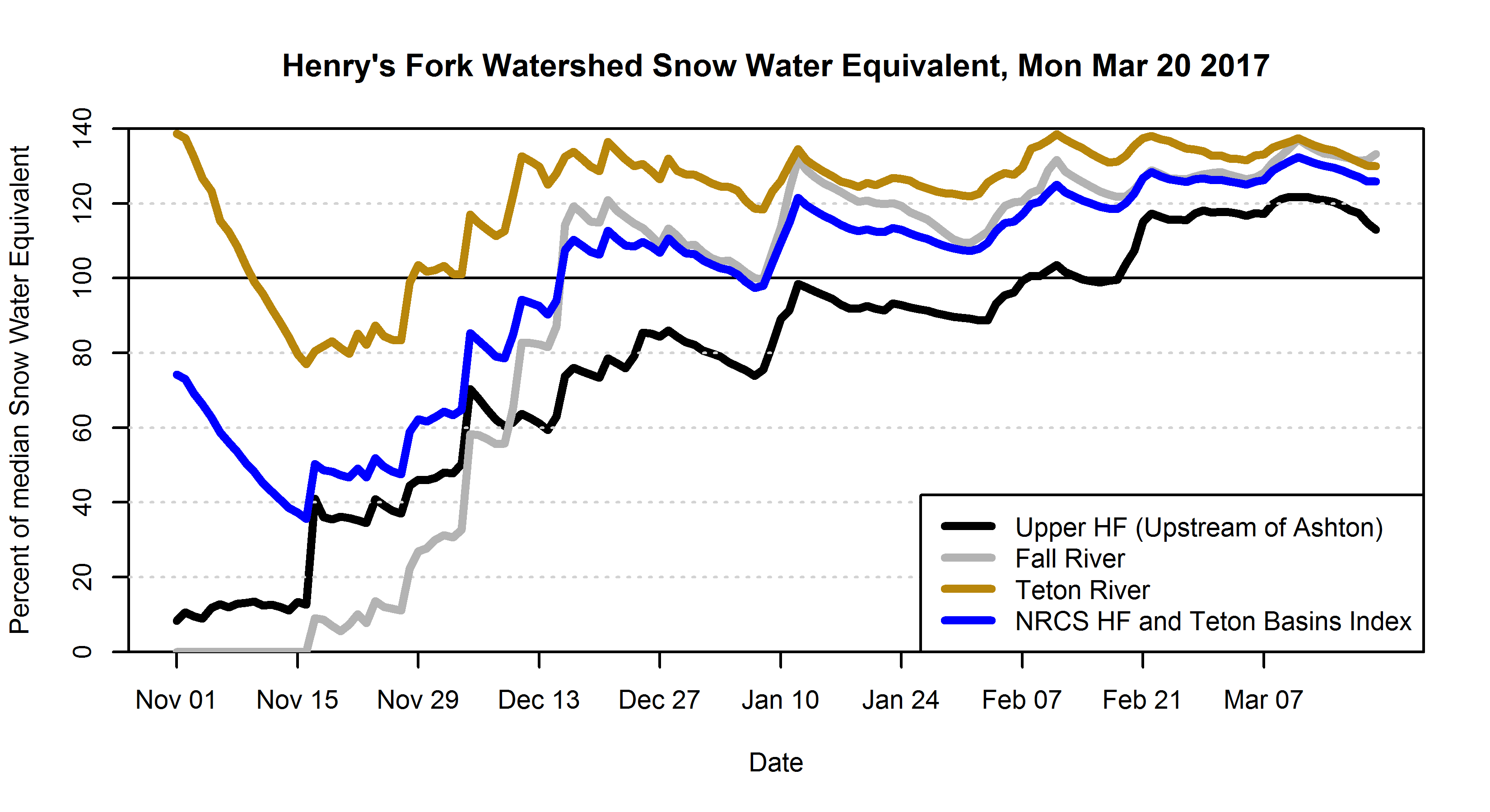 Graph of SWE in Henry's Fork watershed during winter of 2017.