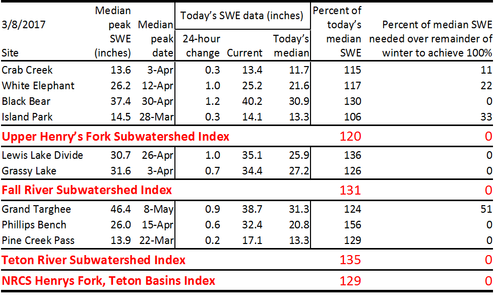 Table of site and subwatershed SWE data.