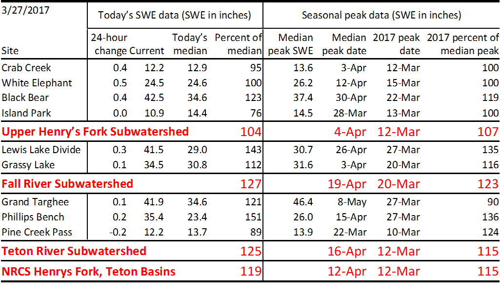 Table showing current and peak SWE data.