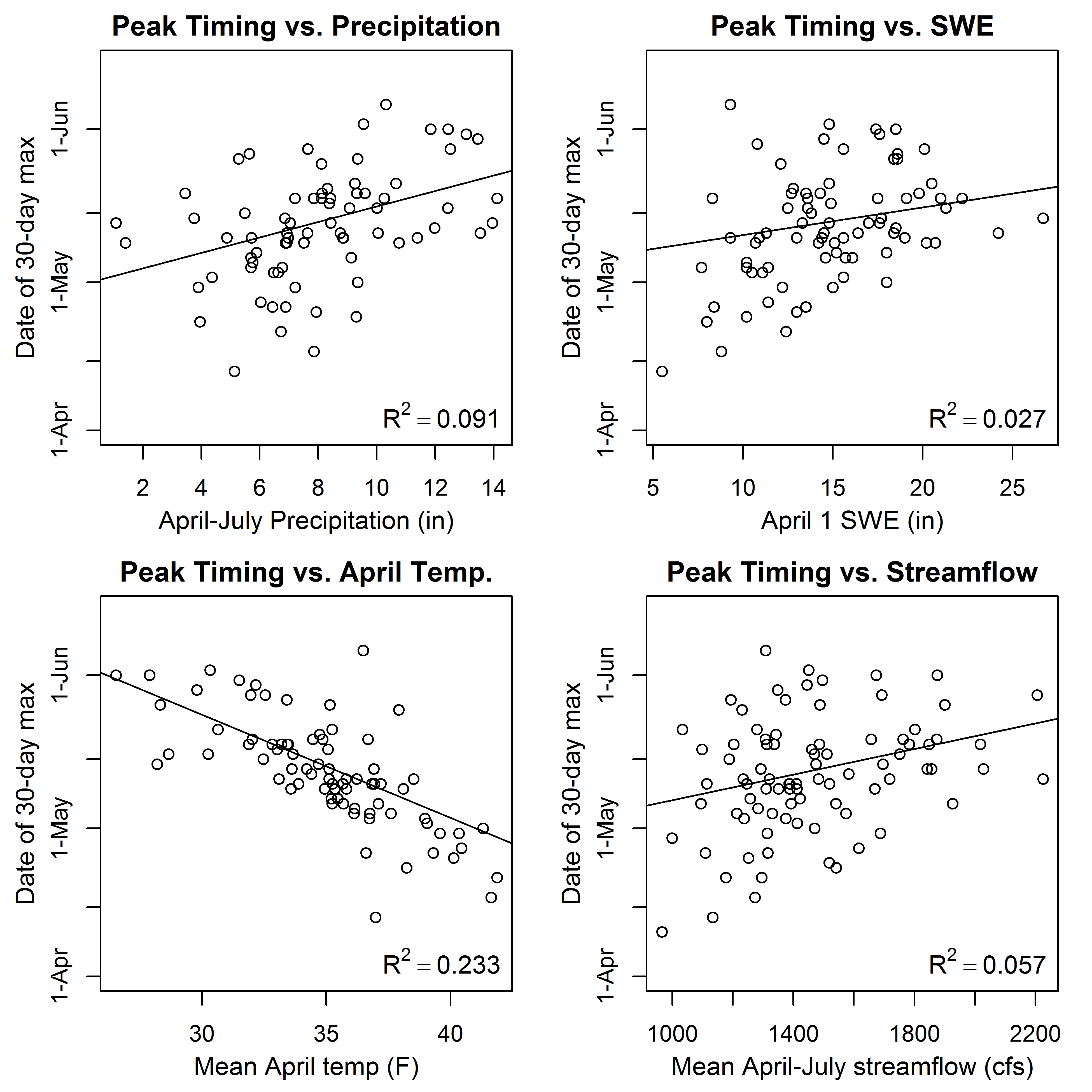 Scatter plots of runoff timing in upper Henry's Fork versus climate variables.