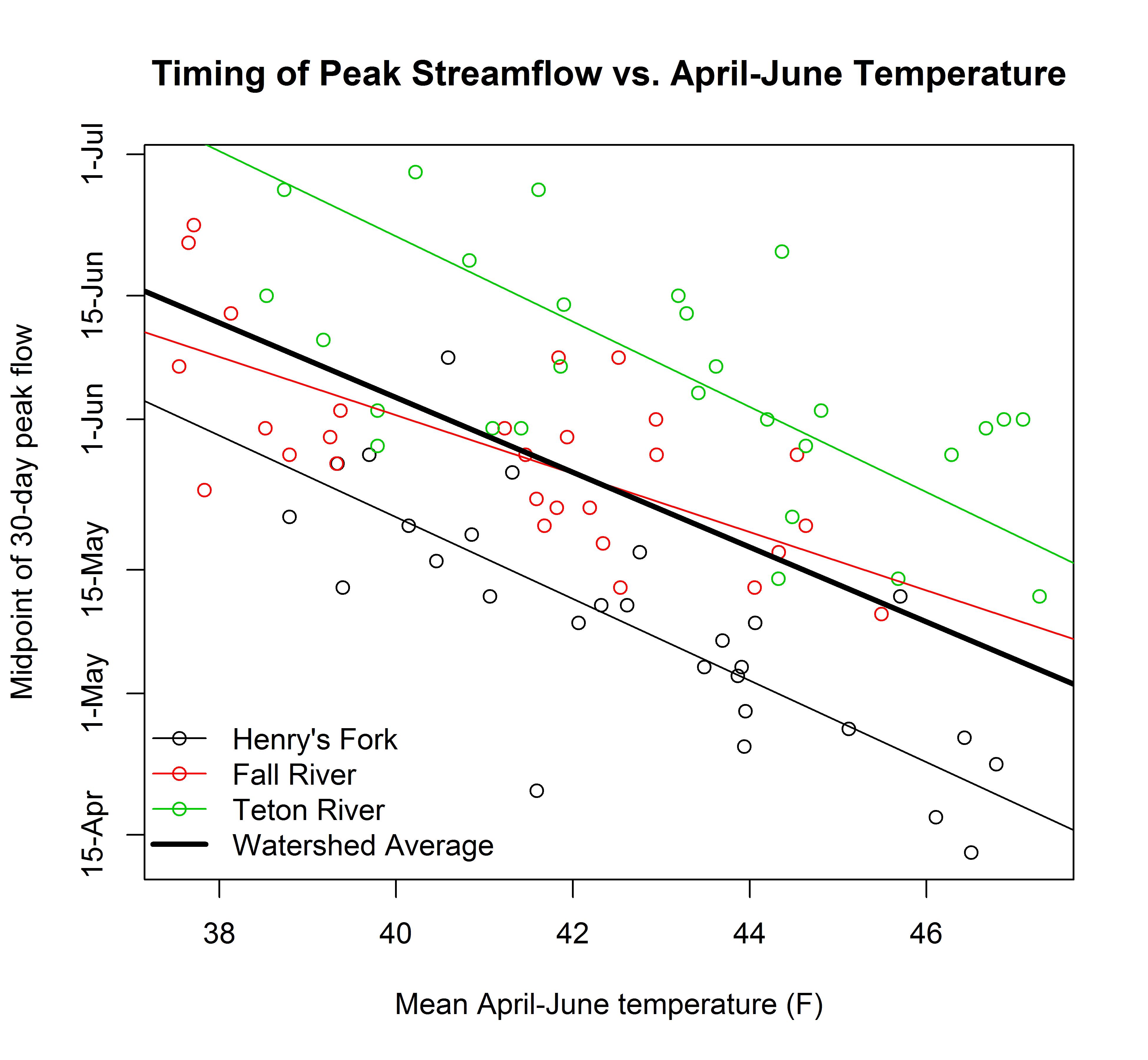 Graph of peak flow timing versus April-June temperature.