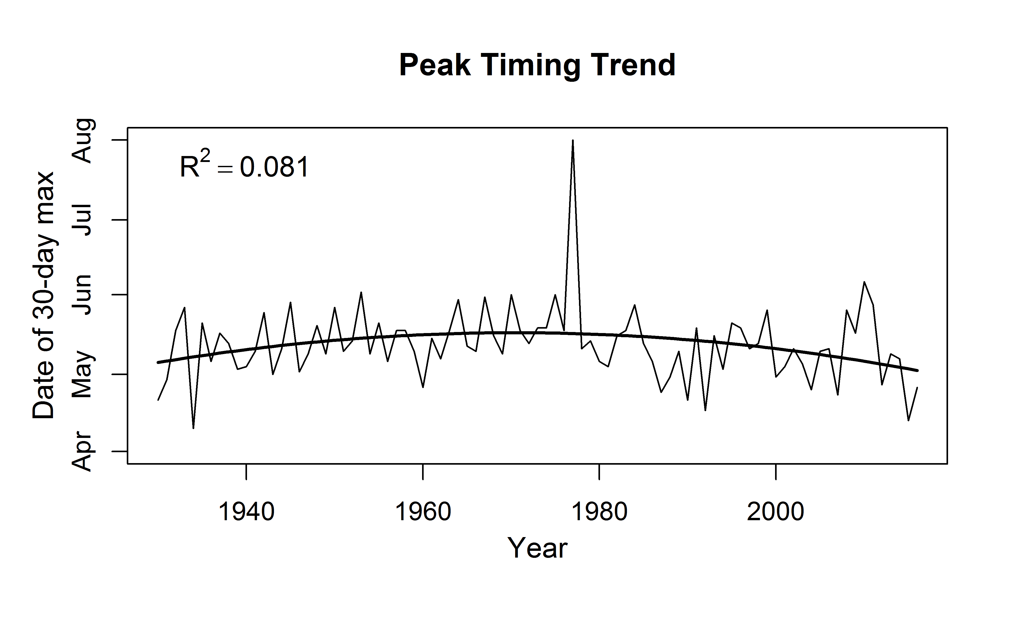Graph showing downward-opening parabolic trend in runoff timing in upper Henry's Fork since 1930.