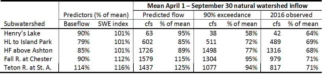 Table of predicted streamflow volumes.