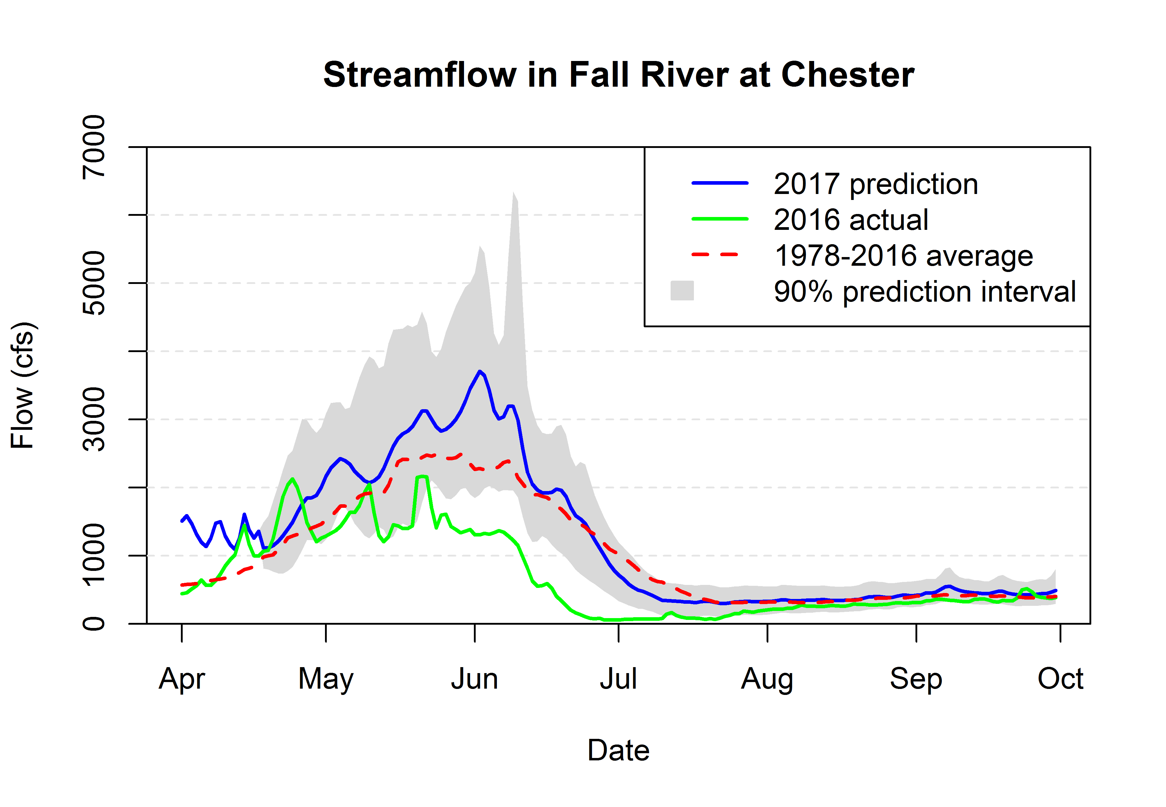 Graph of streamflow in Fall River at Chester