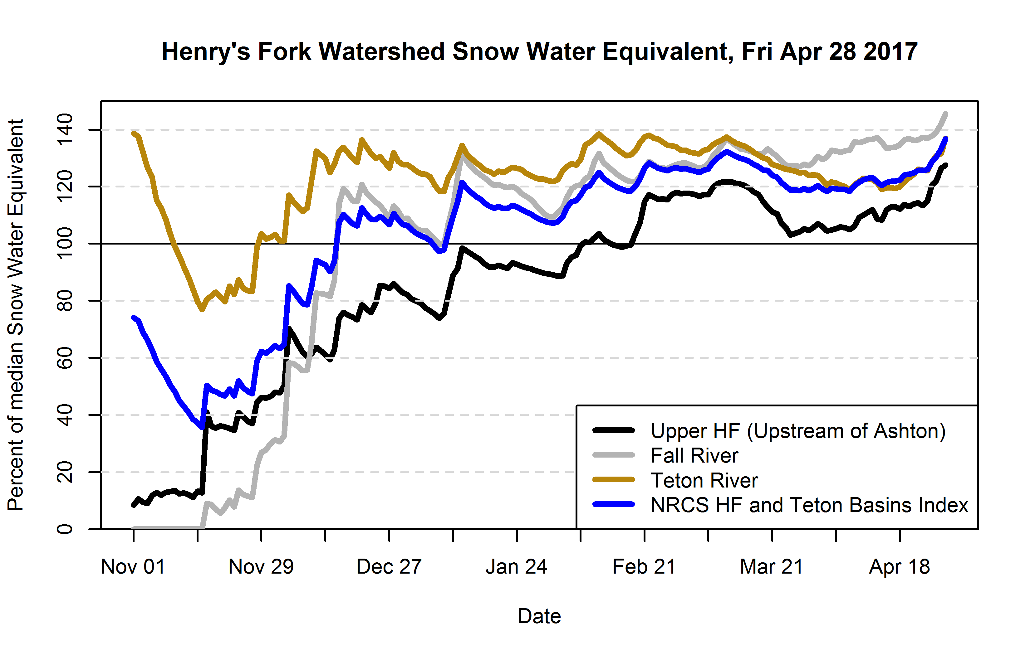 Graph of snow-water-equivalent as a percent of median.