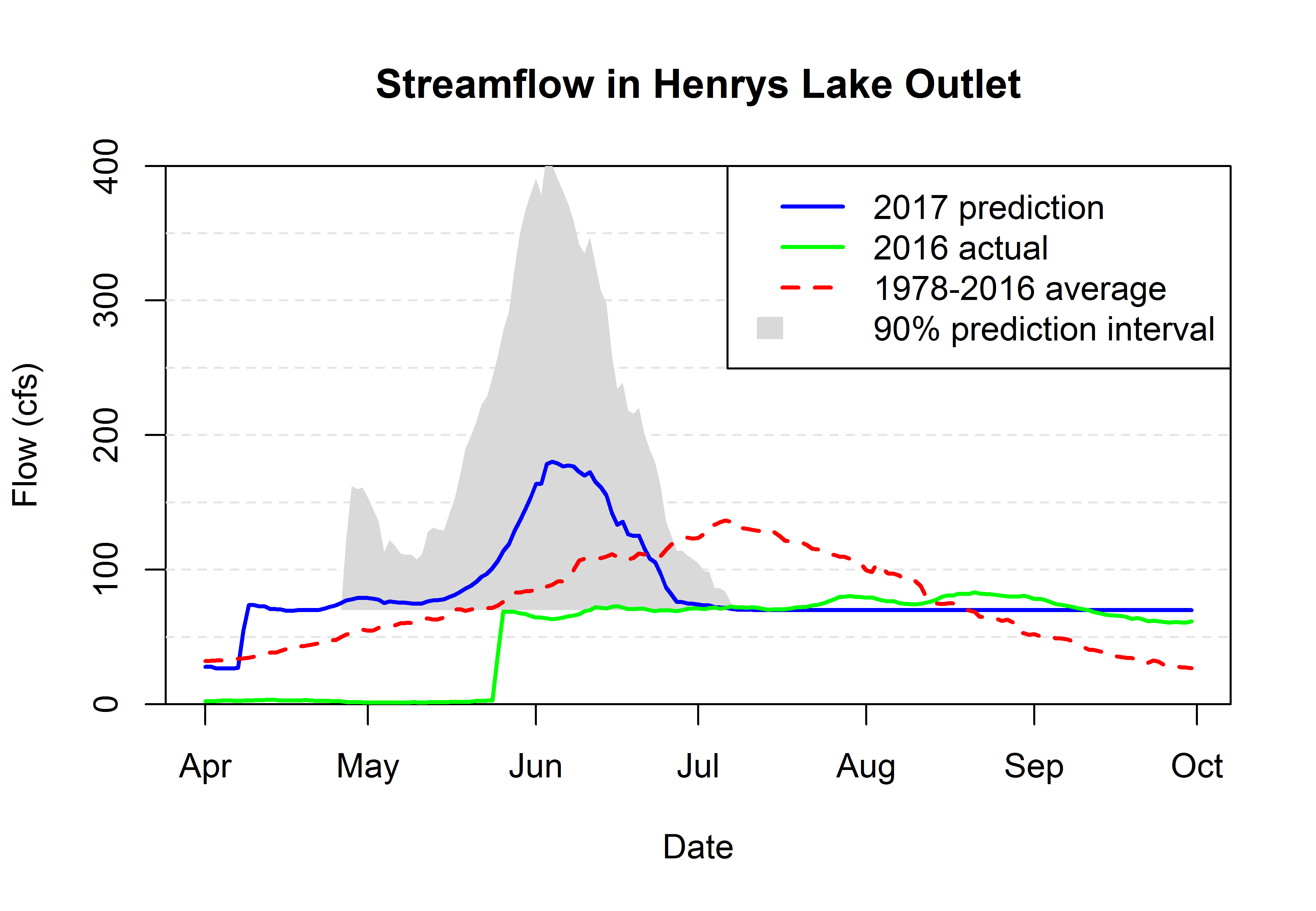 Graph of Henry's Lake outflow.