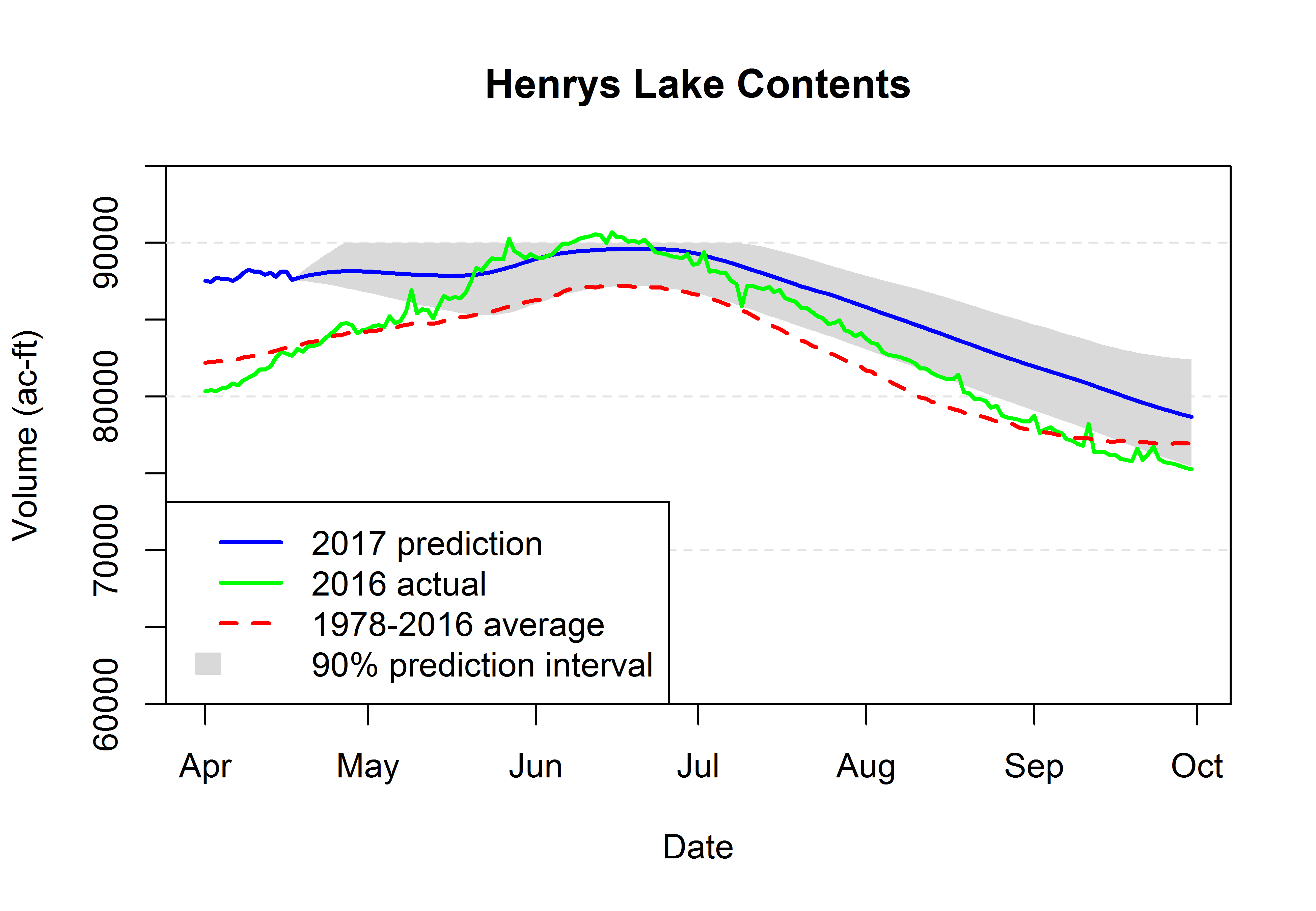 Graph of Henry's Lake volume.