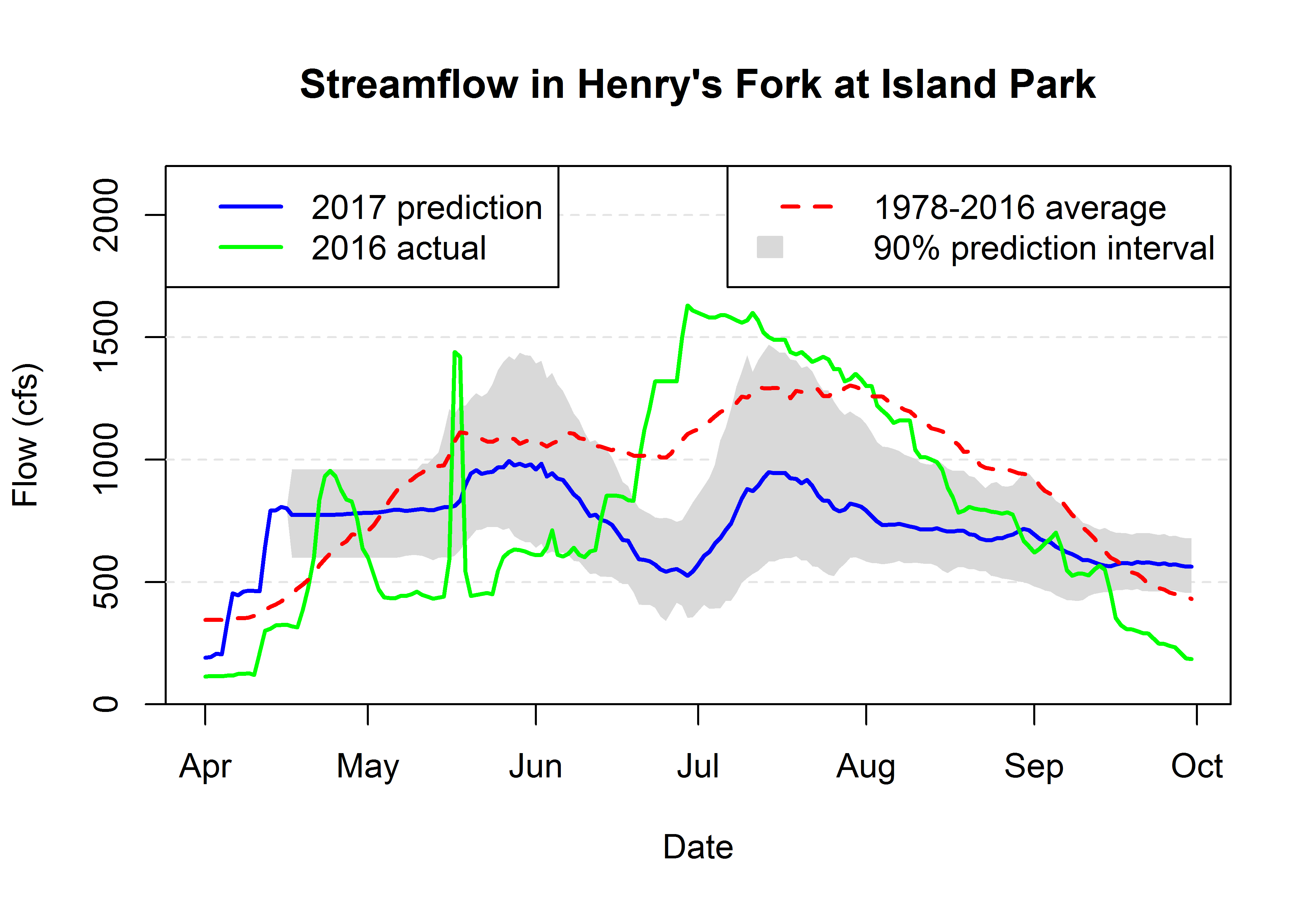 Graph of streamflow in HF at Island Park.