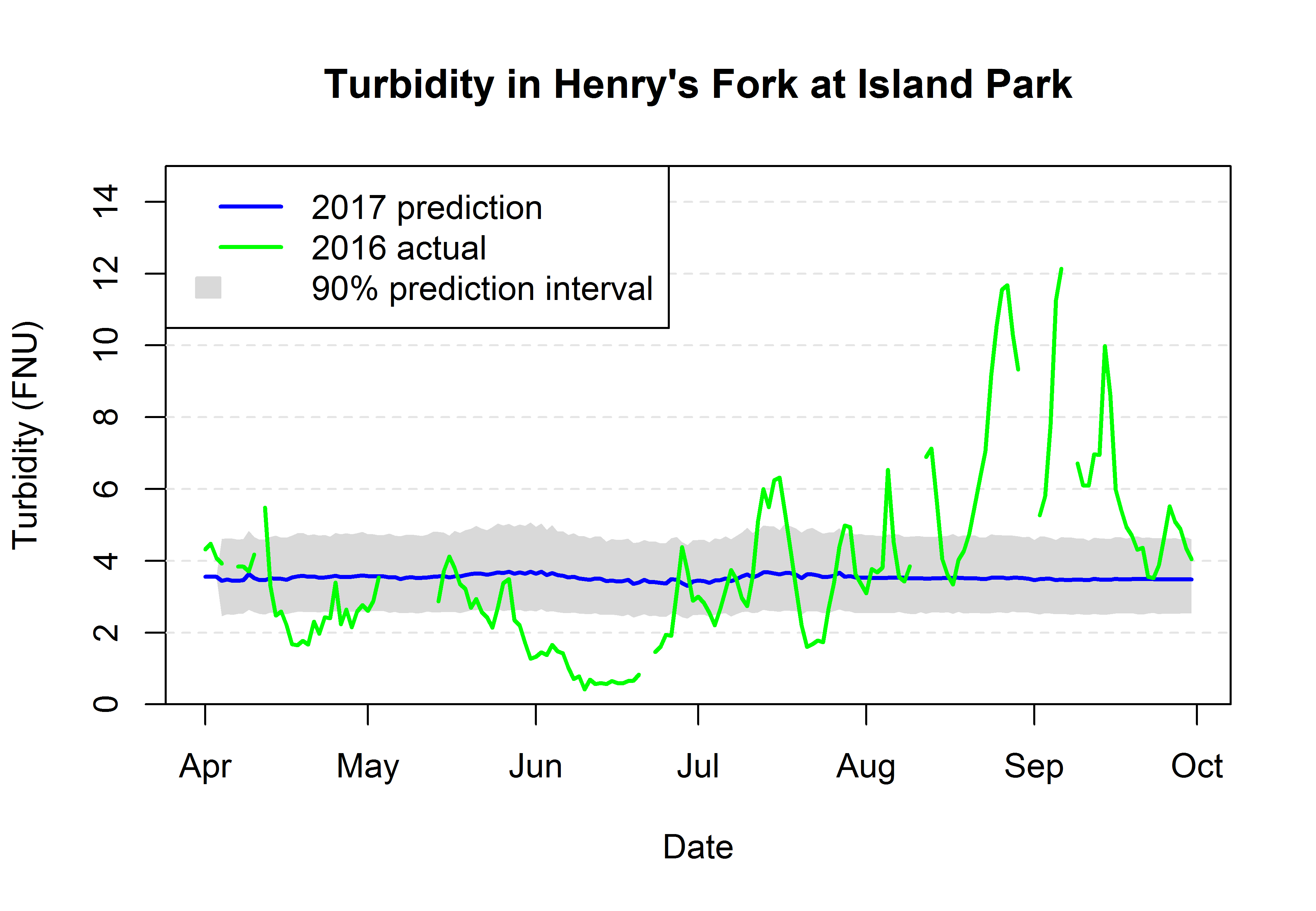 Graph of turbidity in Henry's Fork at Island Park.
