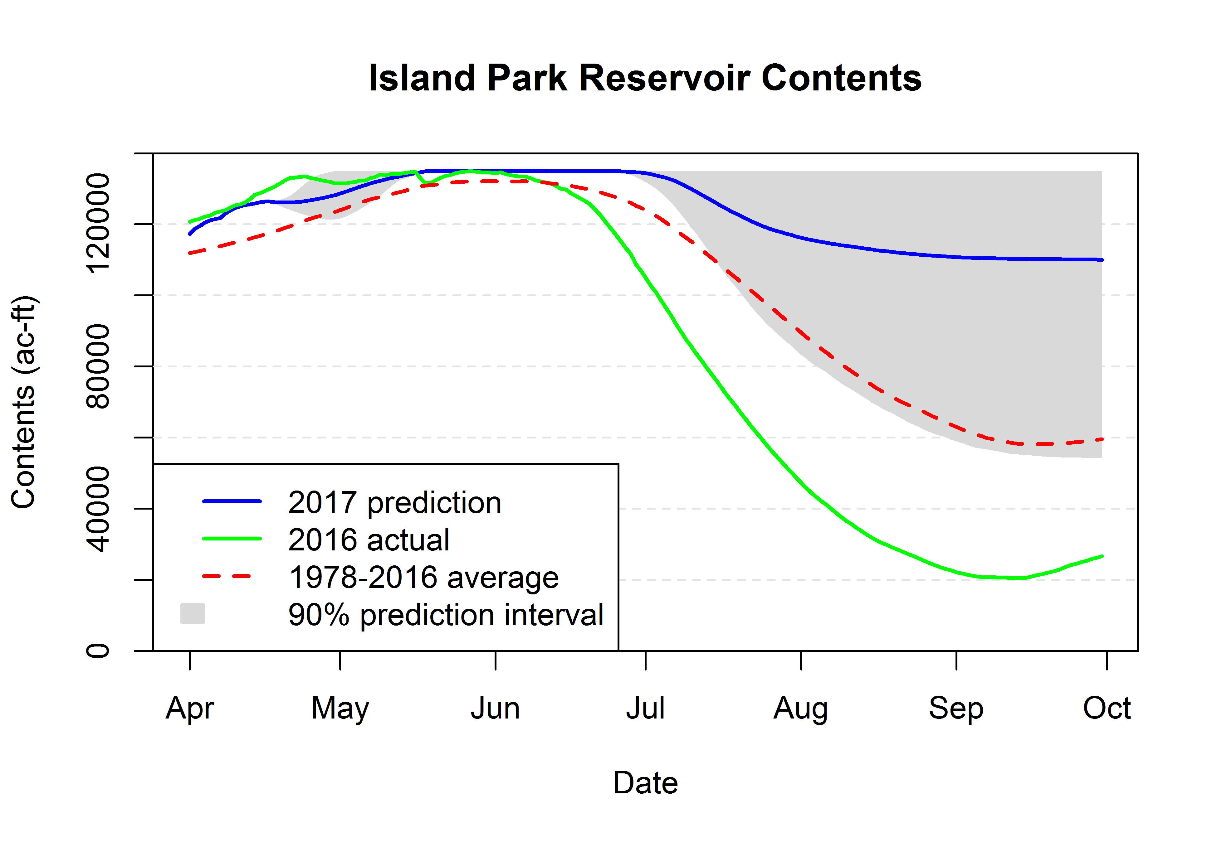 Graph of Island Park Reservoir volume