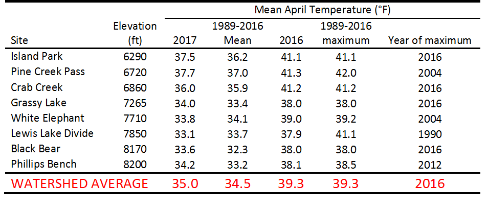 Table of April temperature values.