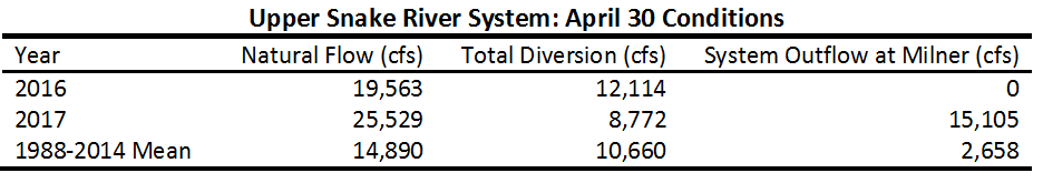 Table of water supply in upper Snake River basin.