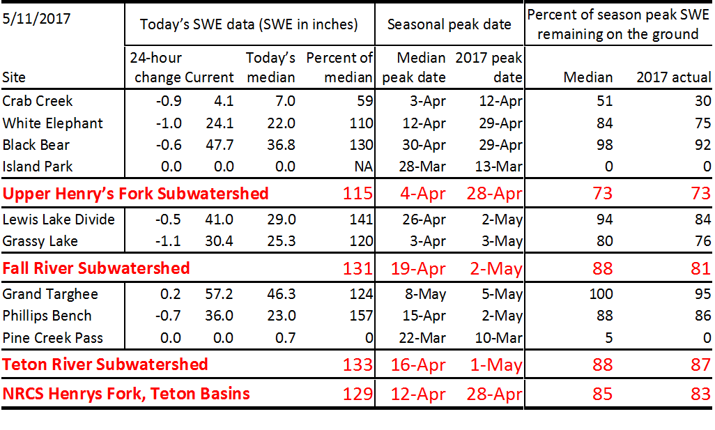 Table of current SWE data