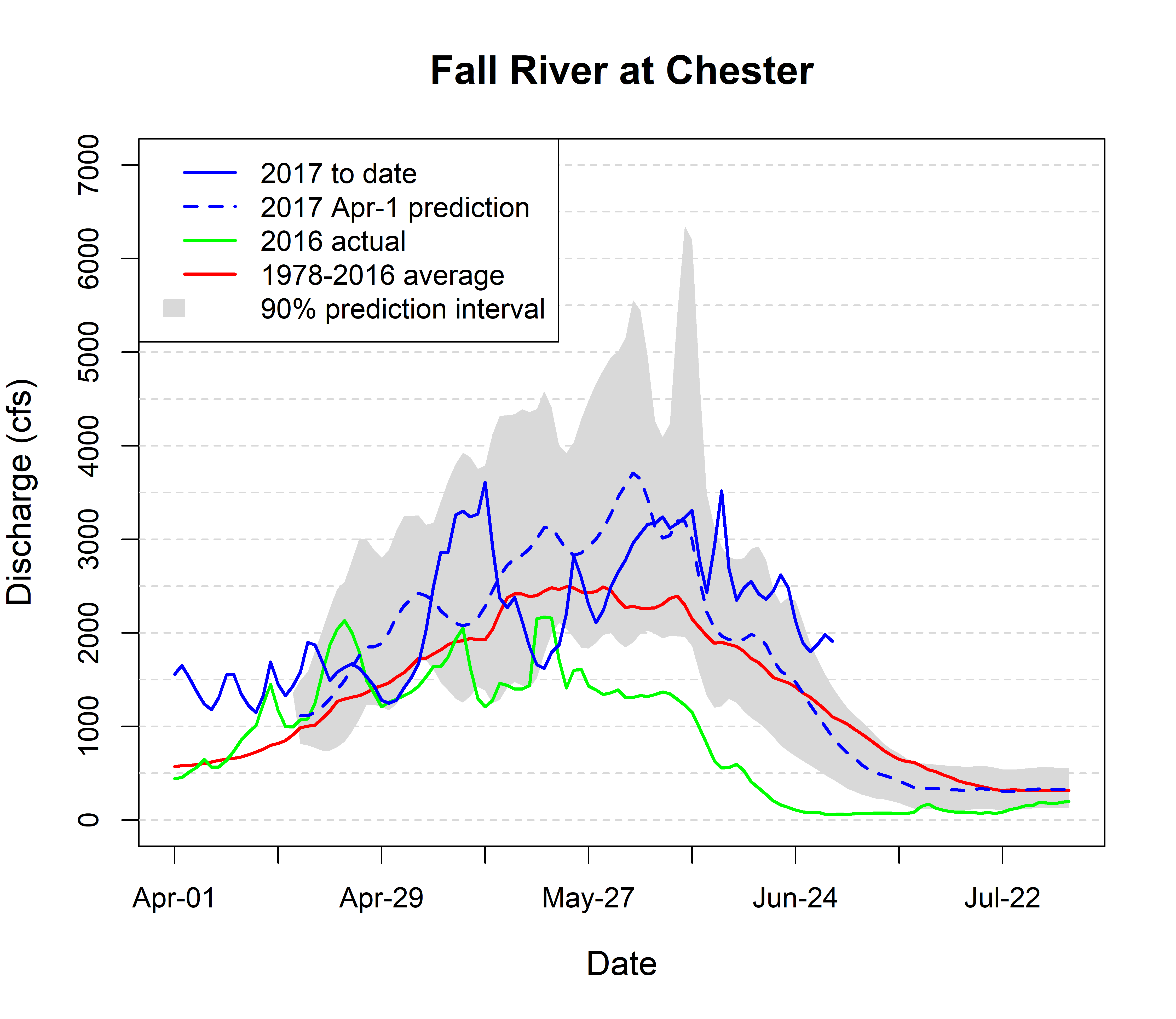 Graph of streamflow in Fall River