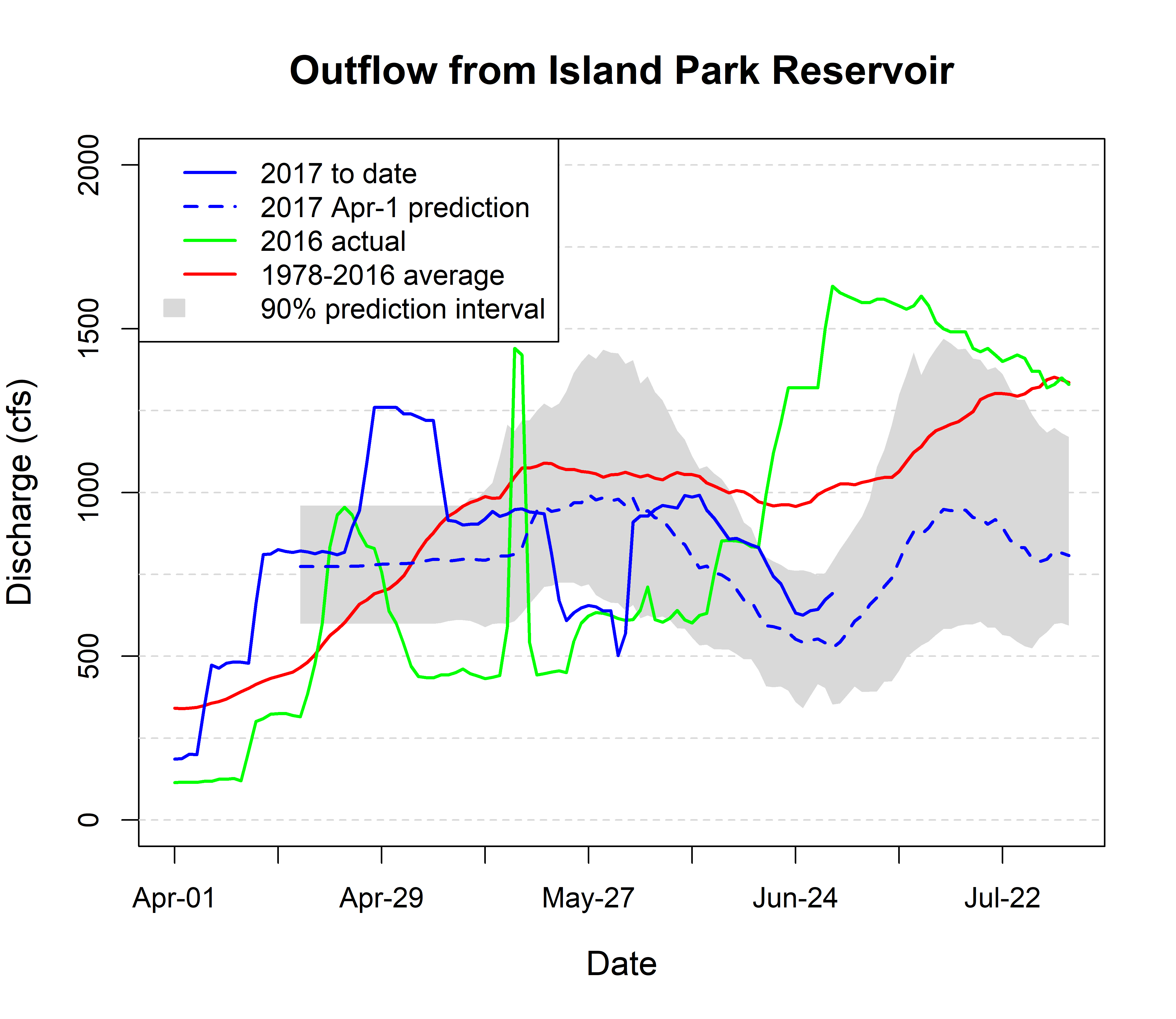 Graph of outflow from IP Reservoir