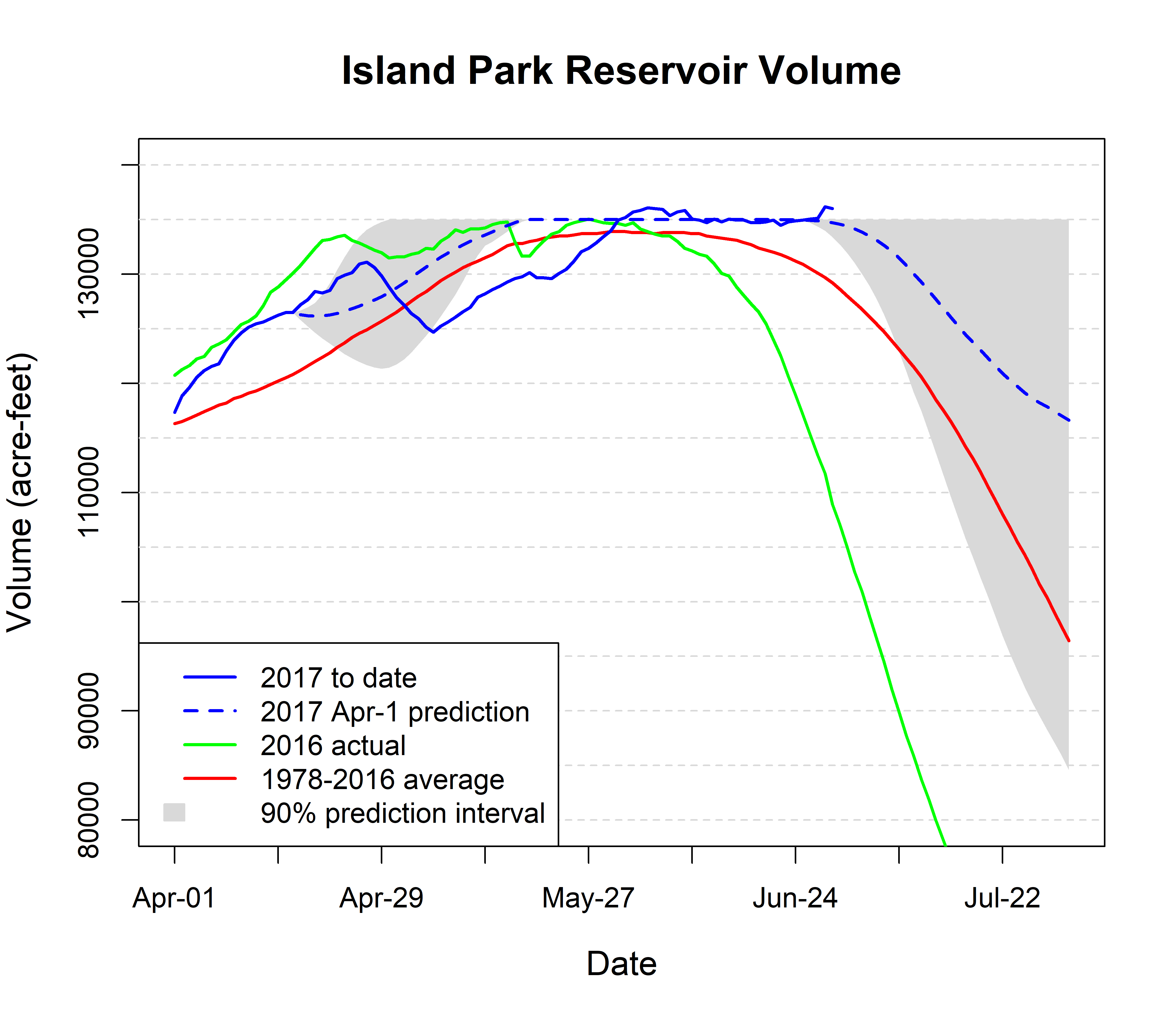 Graph of volume in Island Park Reservoir.