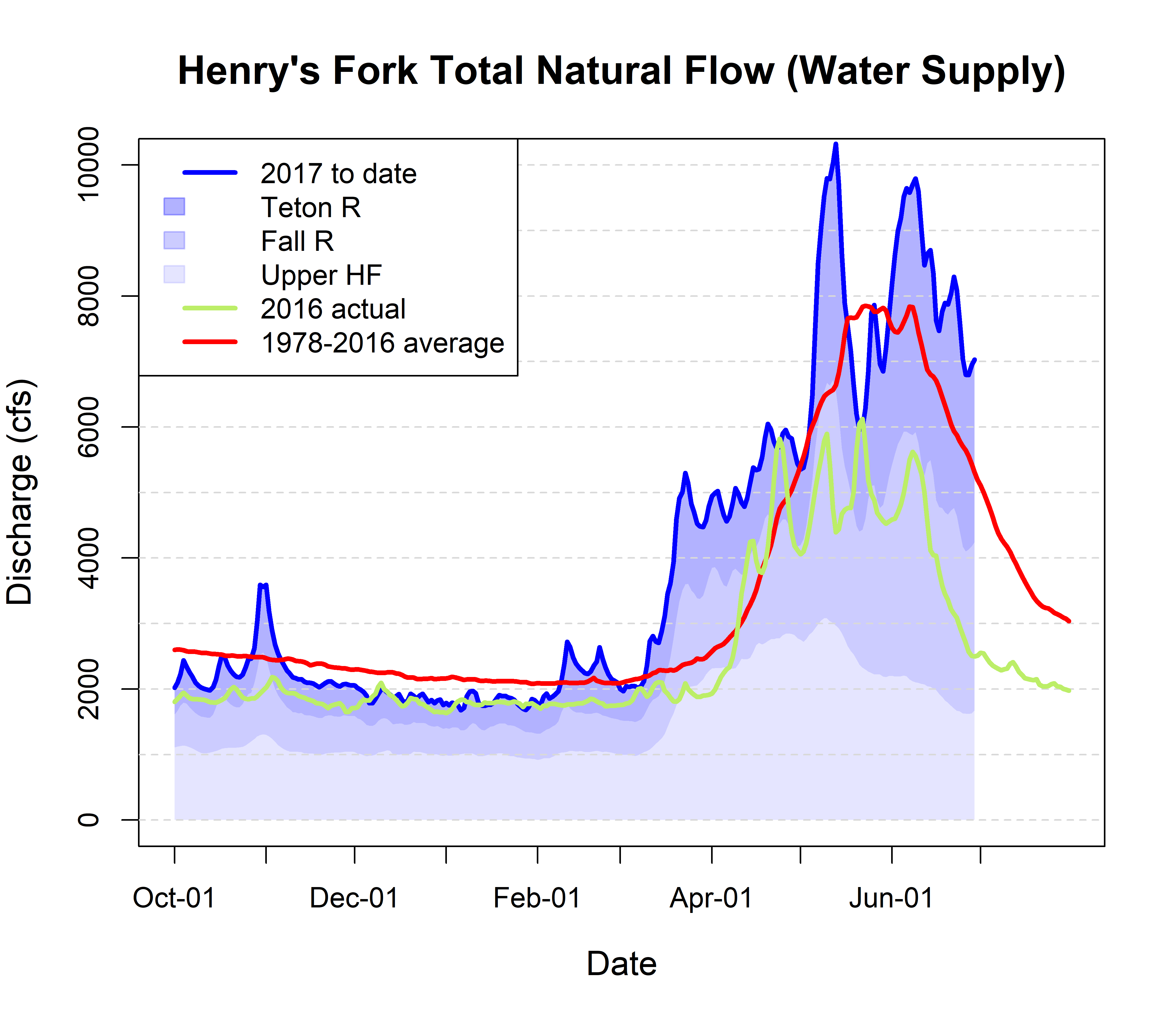 Graph of total watershed streamflow.