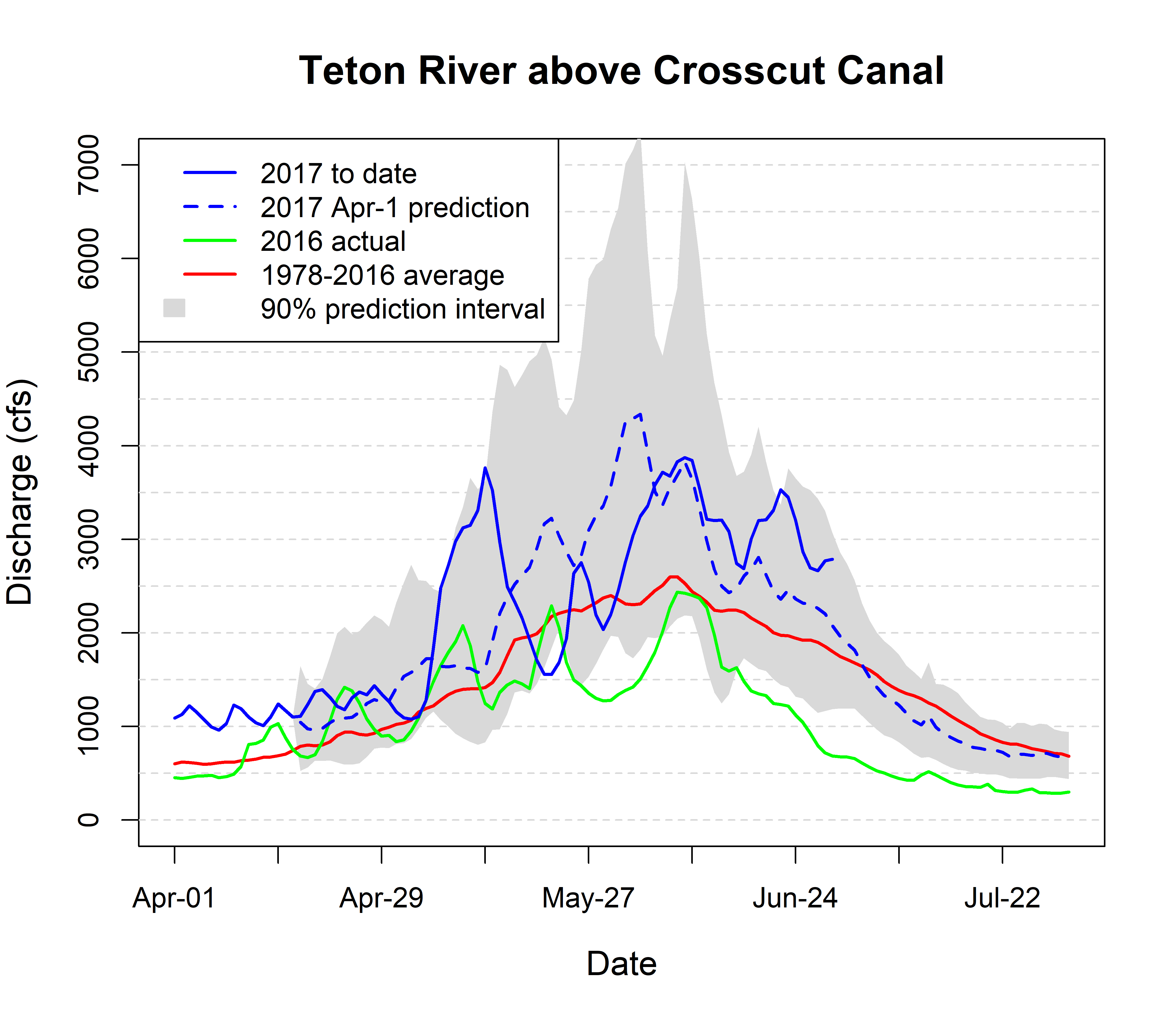 Graph of streamflow in the Teton River.