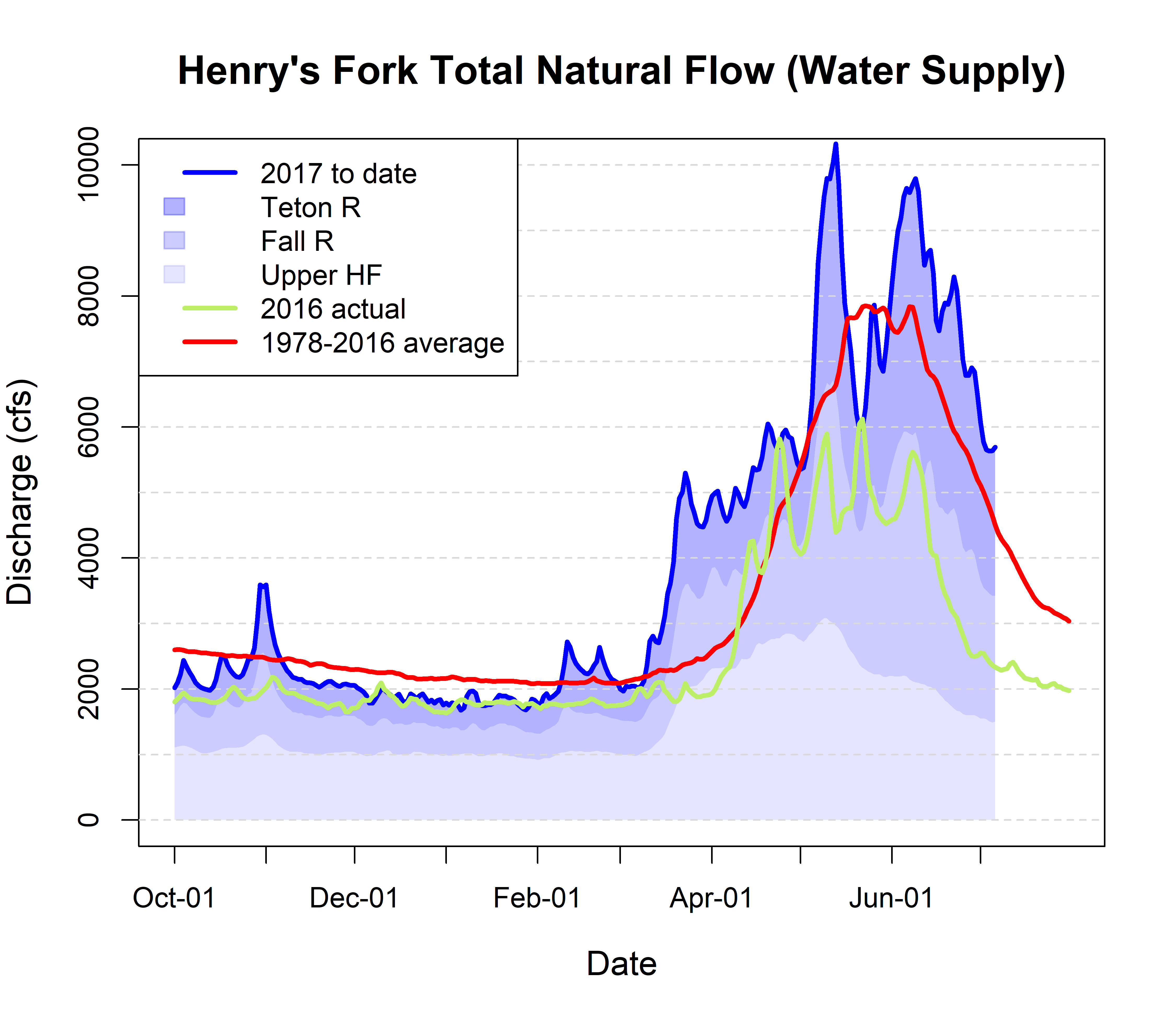 Graph of natural streamflow supply.