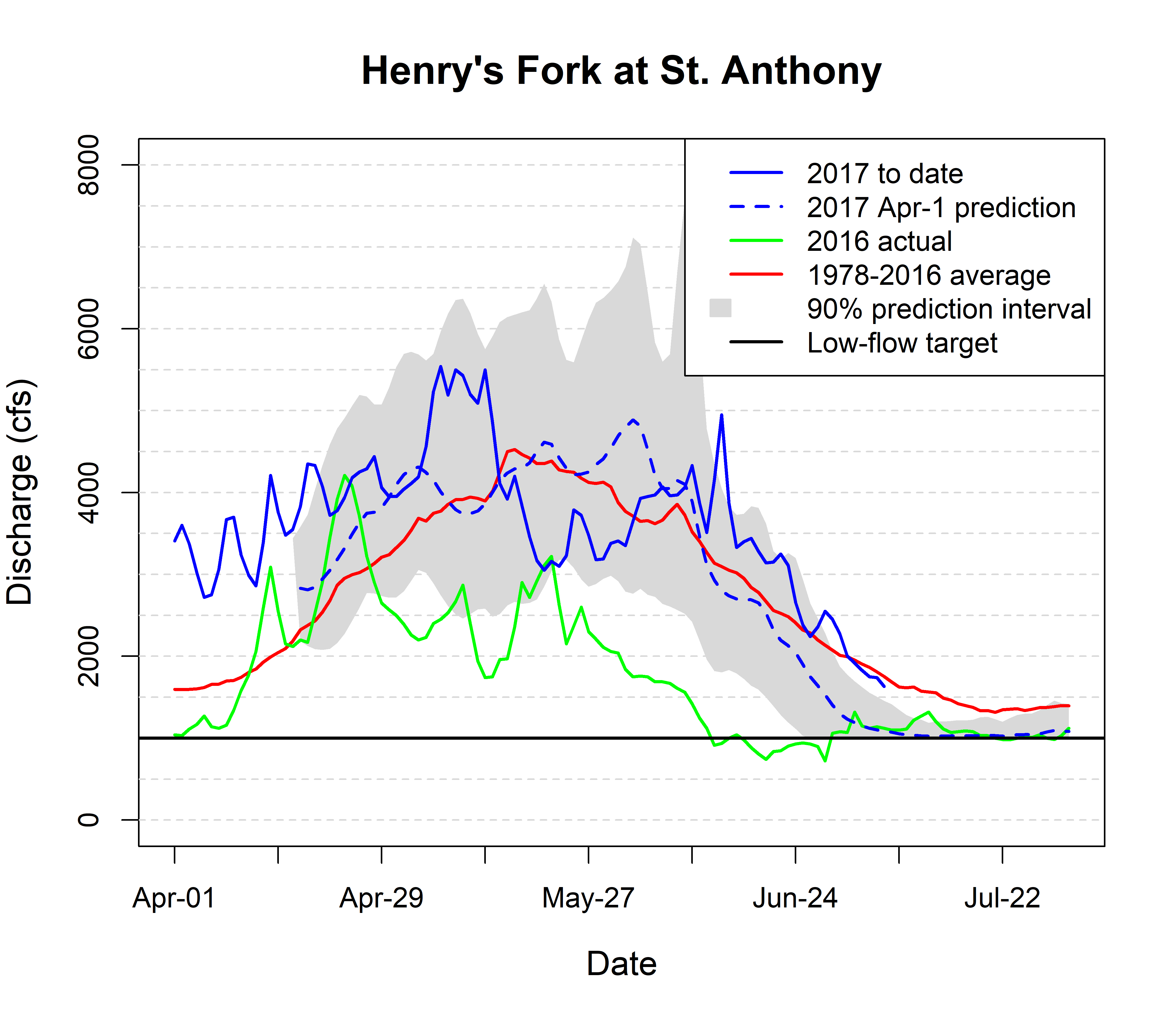 Graph of streamflow in Henry's Fork at St. Anthony
