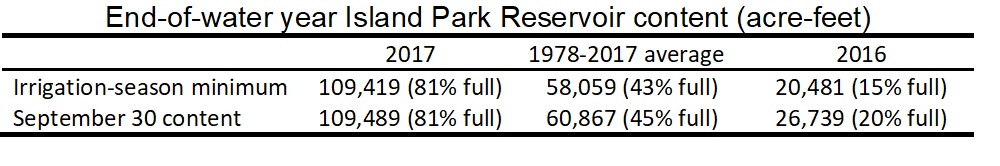 Table of end-of-season volume in Island Park Reservoir.