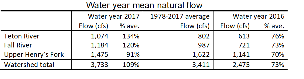 Table summarizing natural streamflow.