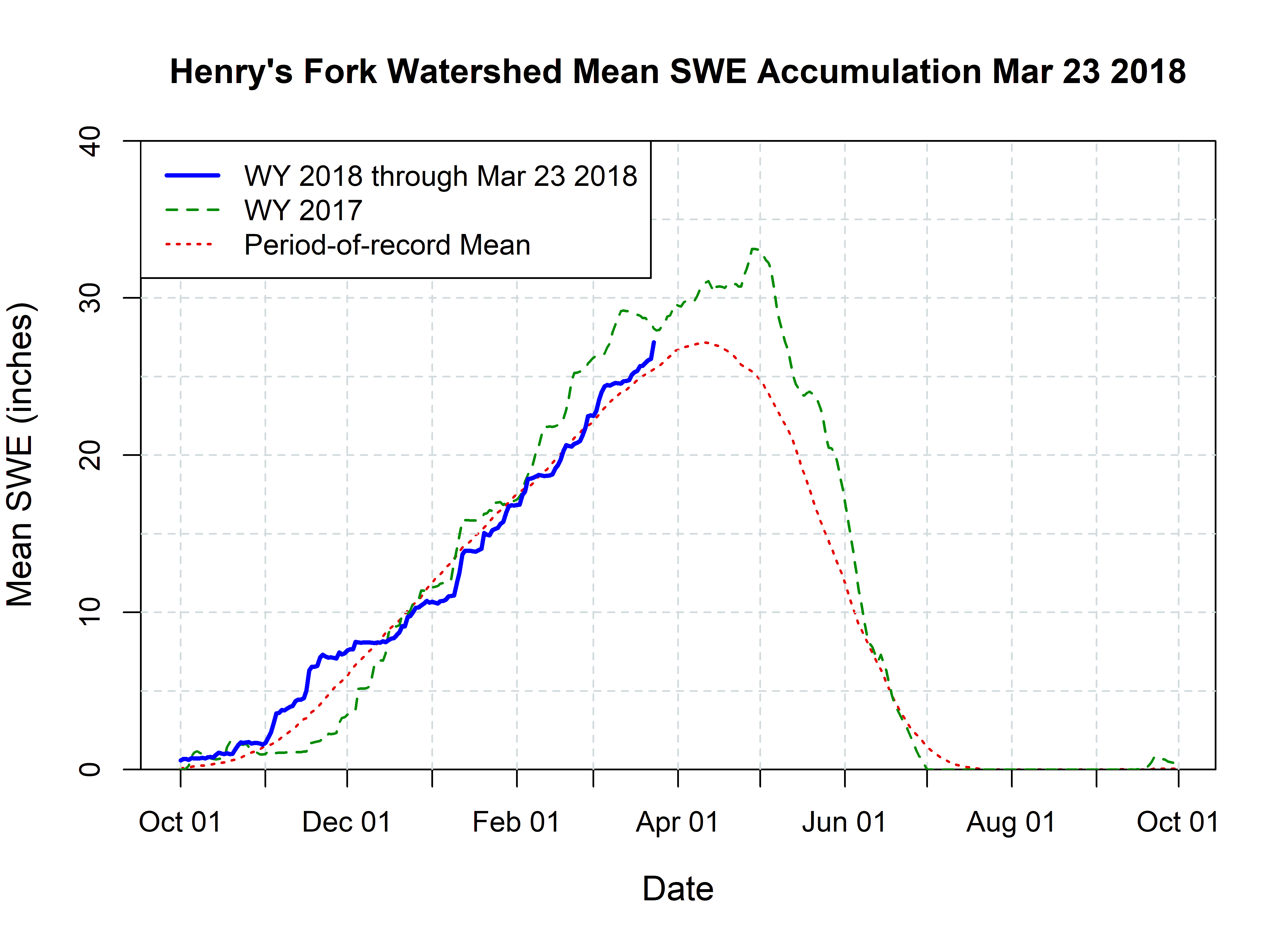 Graph of snow-water-equivalent accumulation in the HF watershed.