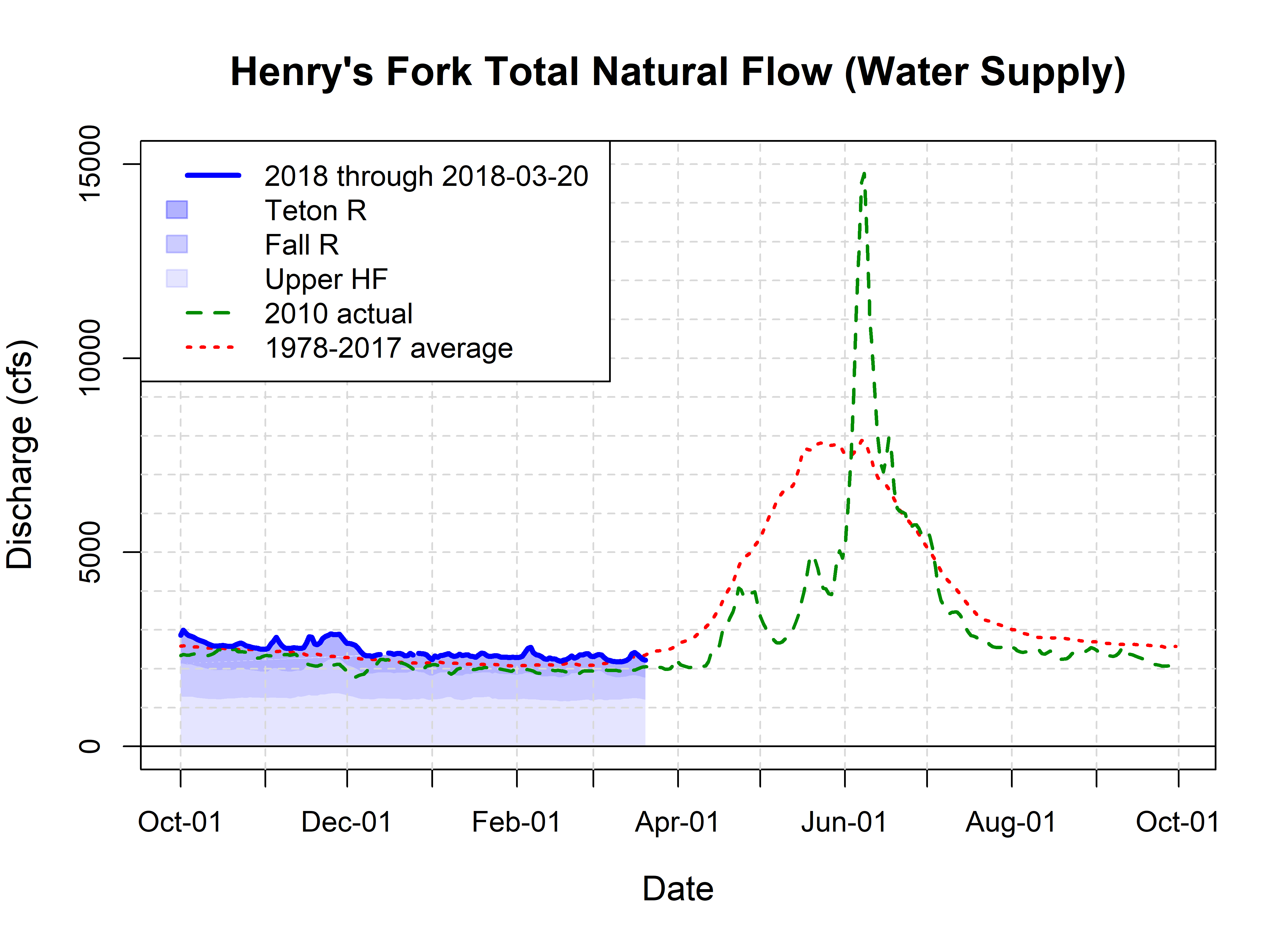 Graph of natural streamflow, showing large runoff event in June 2010